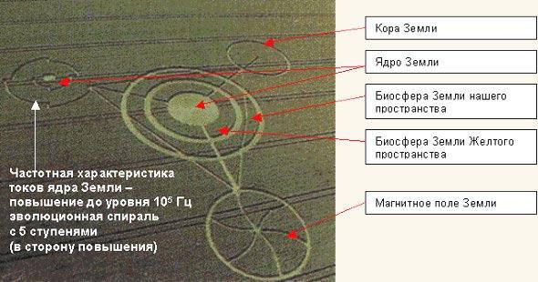 На этой пиктограмме показано влияние меняющегося частотного параметра ядра на изменение магнитного поля Земли, состояние оболочки а ее коры и биосферу планеты
